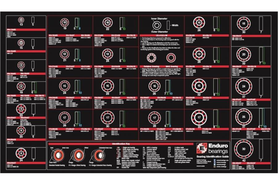 Enduro Bearings Workbench Bearing ID Mat